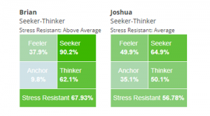 personality-test_quadrants_brian-joshua-300x167 Personality
